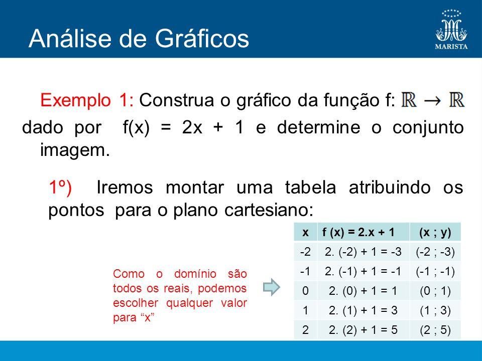 Análise de Gráficos Exemplo 1: Construa o gráfico da função f: dado por f(x) = 2x + 1 e determine o conjunto imagem.