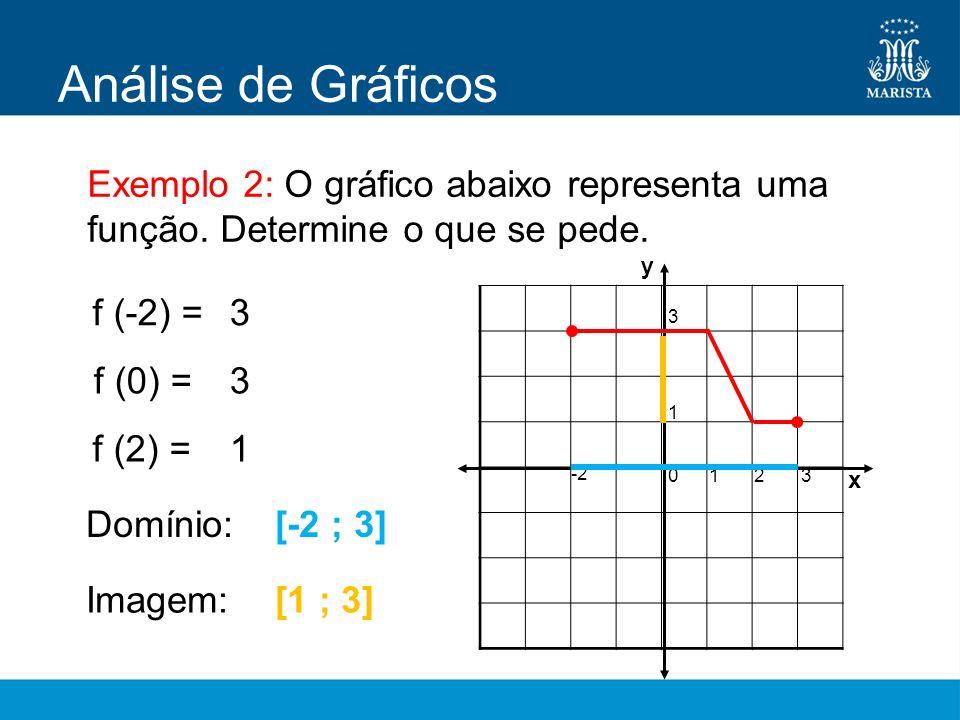 Análise de GráficosExemplo 2: O gráfico abaixo representa uma função. Determine o que se pede. y. f (-2) =