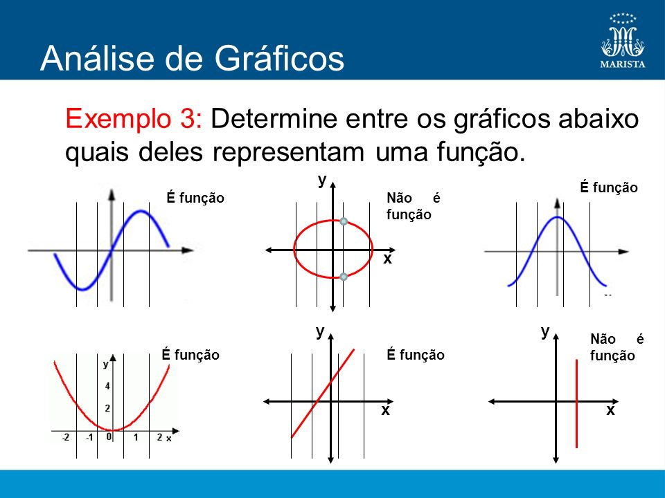 Análise de GráficosExemplo 3: Determine entre os gráficos abaixo quais deles representam uma função.