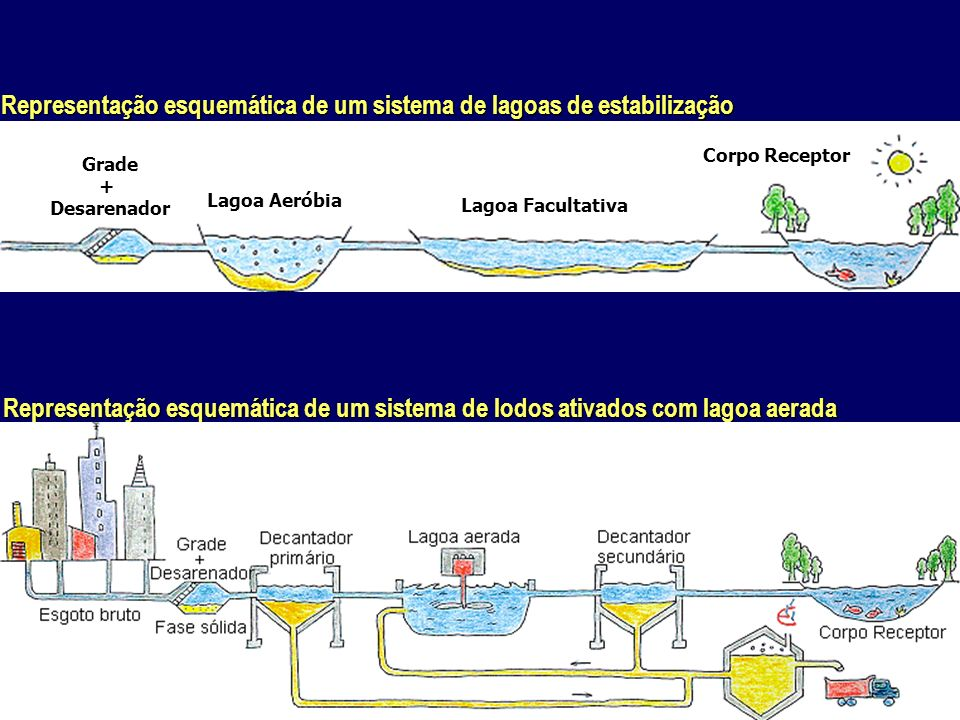 Representação esquemática de um sistema de lagoas de estabilização