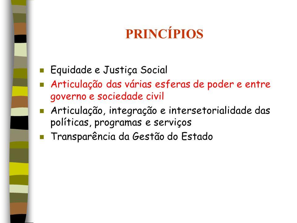 PRINCÍPIOS Equidade e Justiça Social