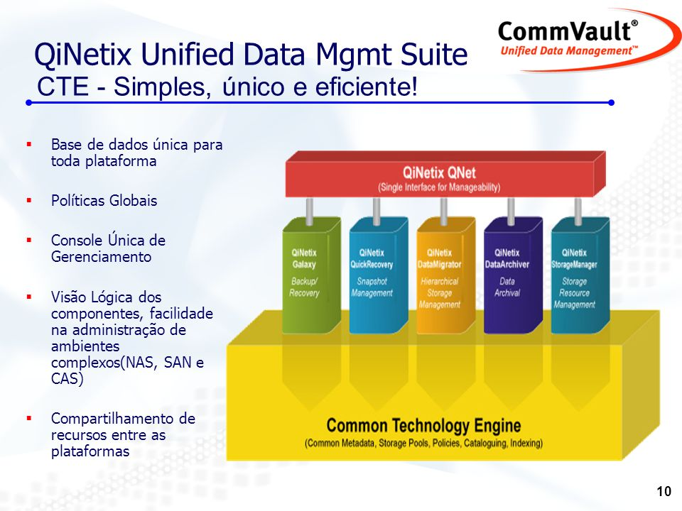 QiNetix Unified Data Mgmt Suite