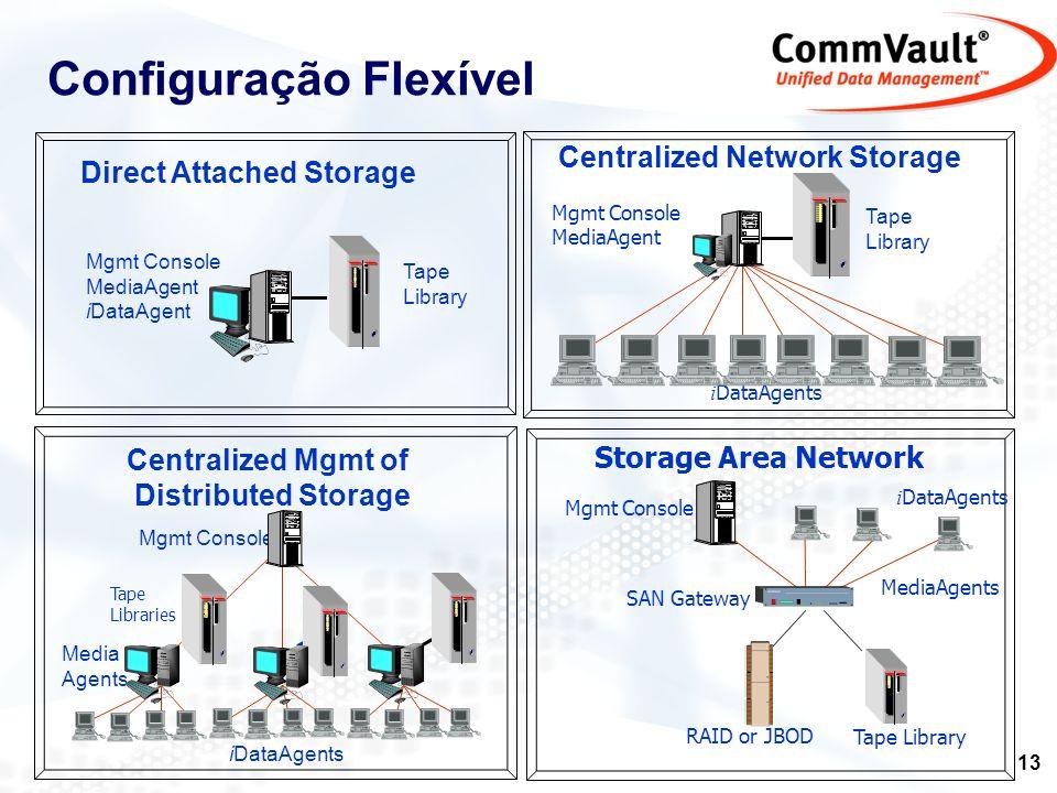 Configuração Flexível