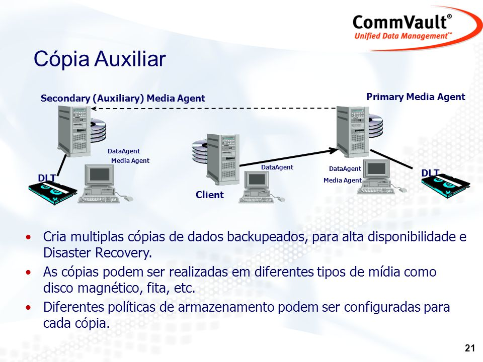 Cópia Auxiliar DataAgent. Media Agent. DLT. Client. Primary Media Agent. Secondary (Auxiliary) Media Agent.