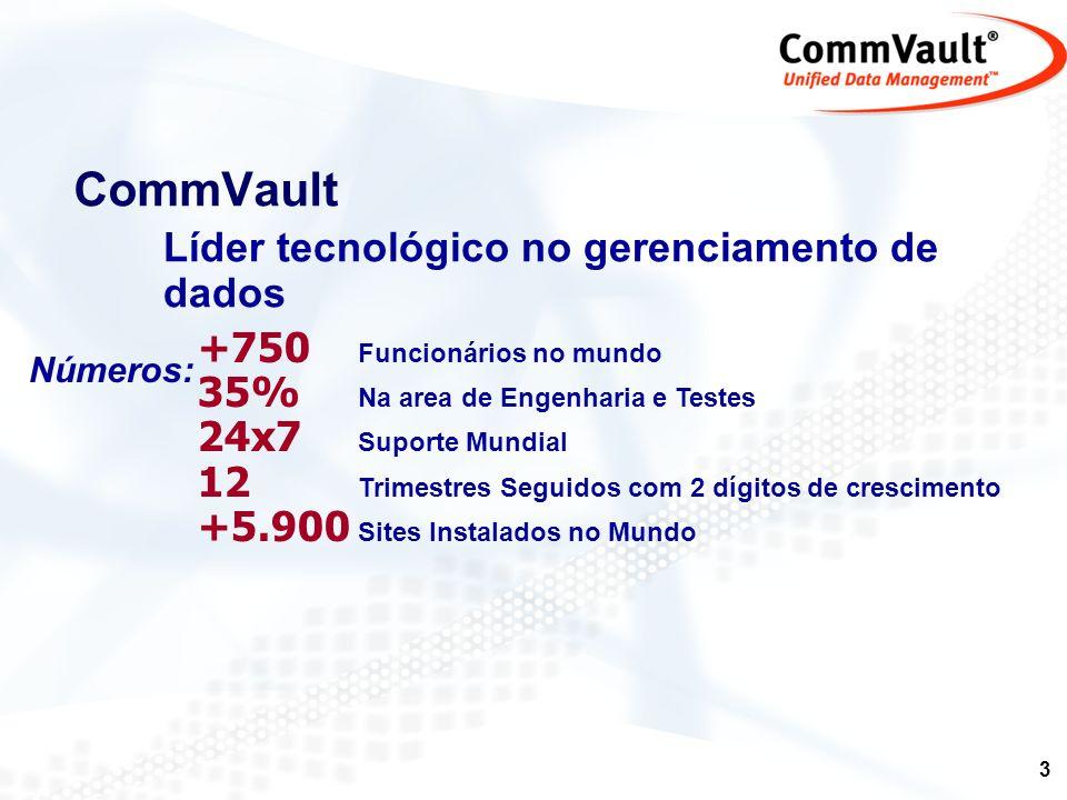 CommVault +750 Funcionários no mundo