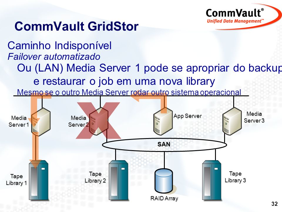X CommVault GridStor Caminho Indisponível