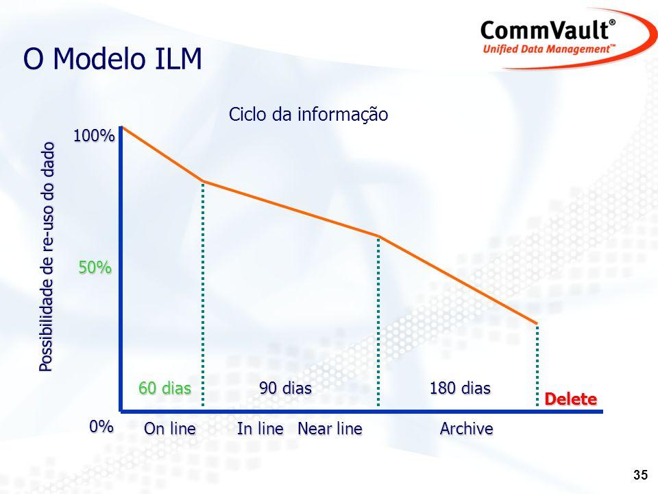 O Modelo ILM Ciclo da informação 100% Possibilidade de re-uso do dado
