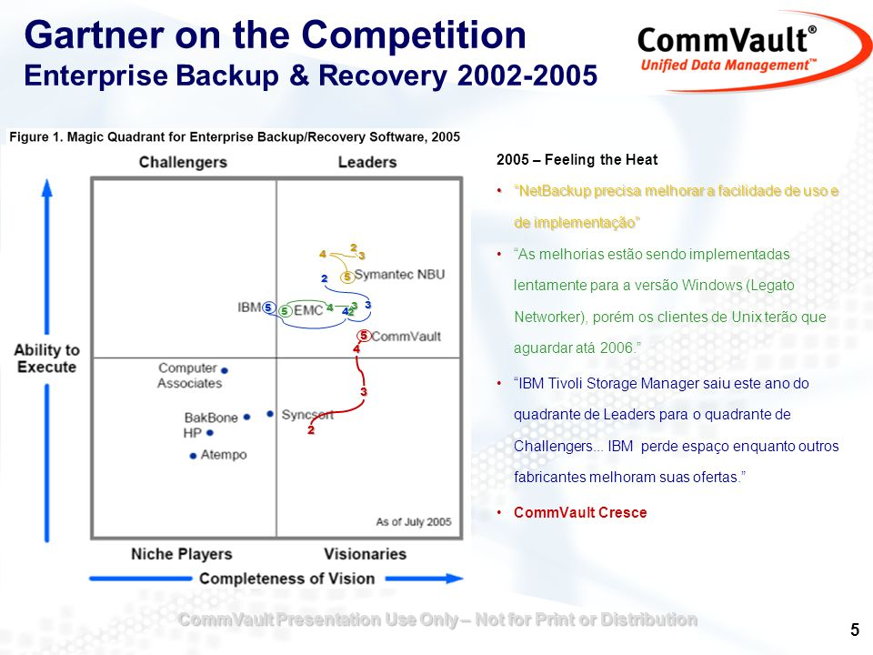 Gartner on the Competition Enterprise Backup & Recovery 2002-2005