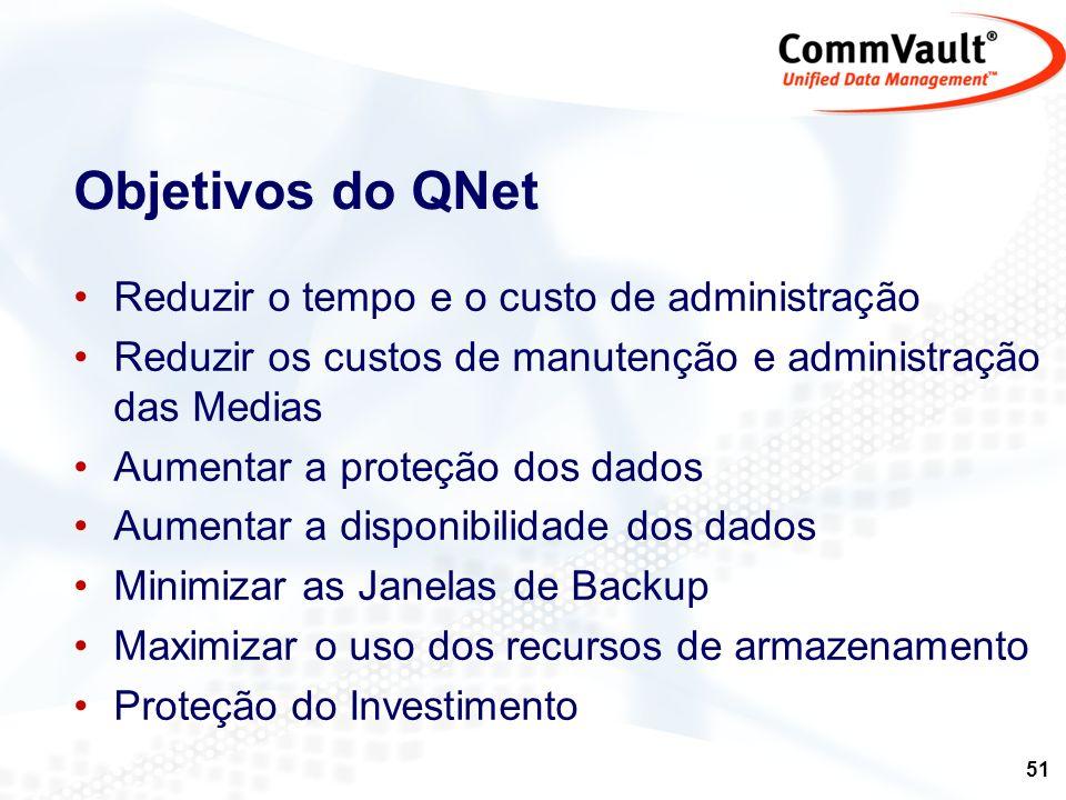 Objetivos do QNet Reduzir o tempo e o custo de administração