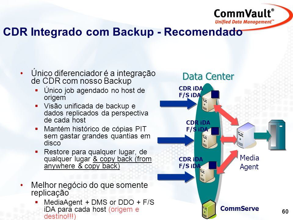 CDR Integrado com Backup - Recomendado