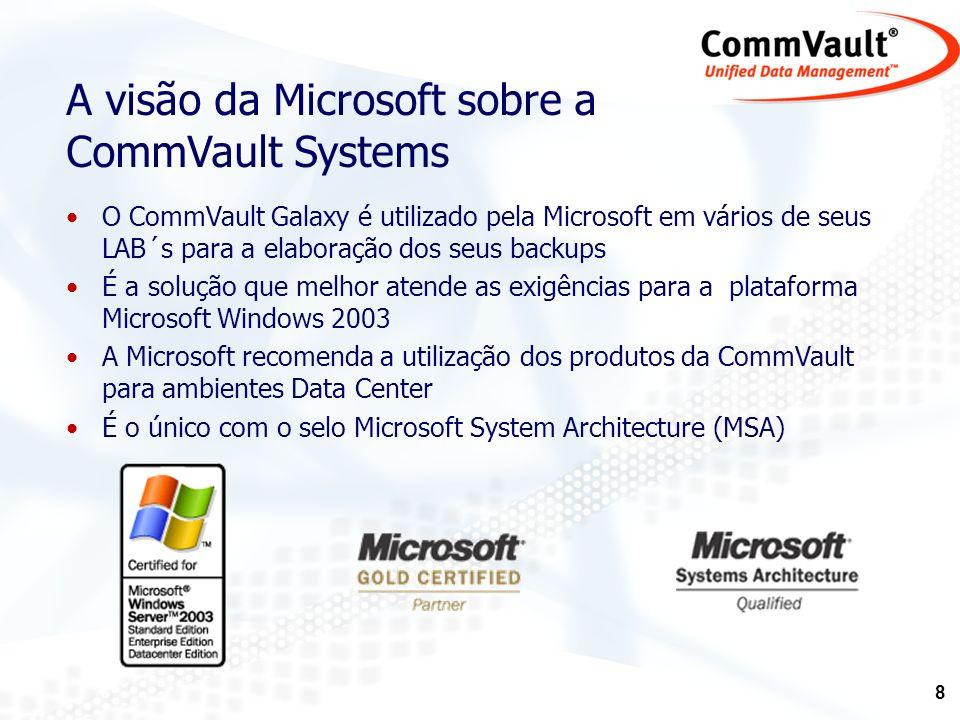 A visão da Microsoft sobre a CommVault Systems