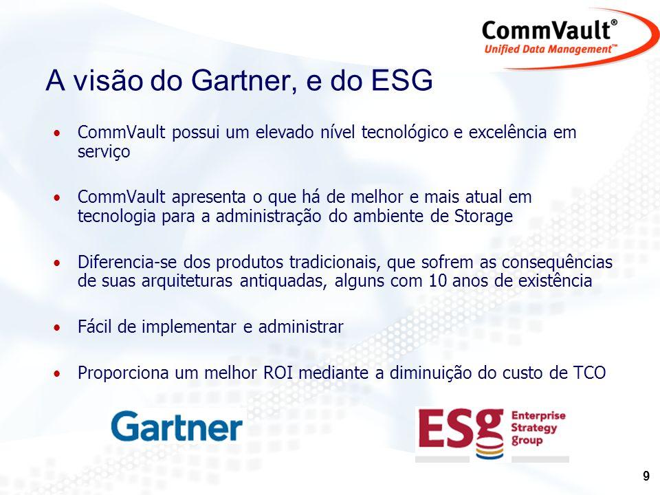 A visão do Gartner, e do ESG