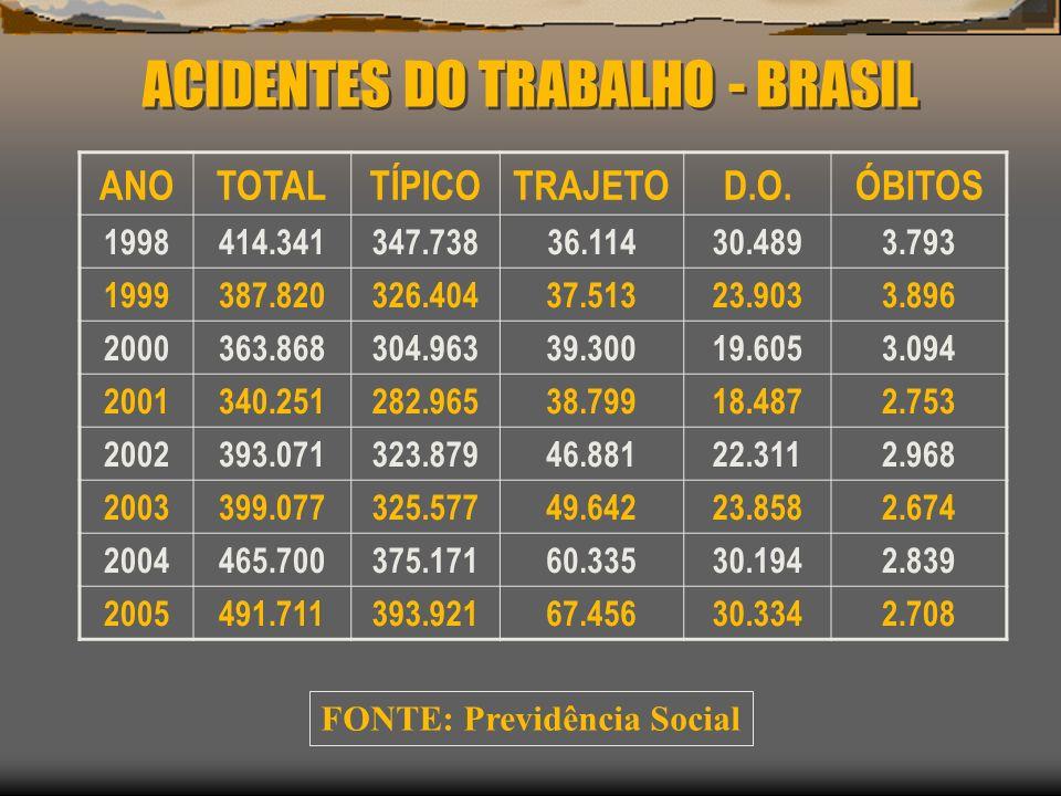 ACIDENTES DO TRABALHO - BRASIL