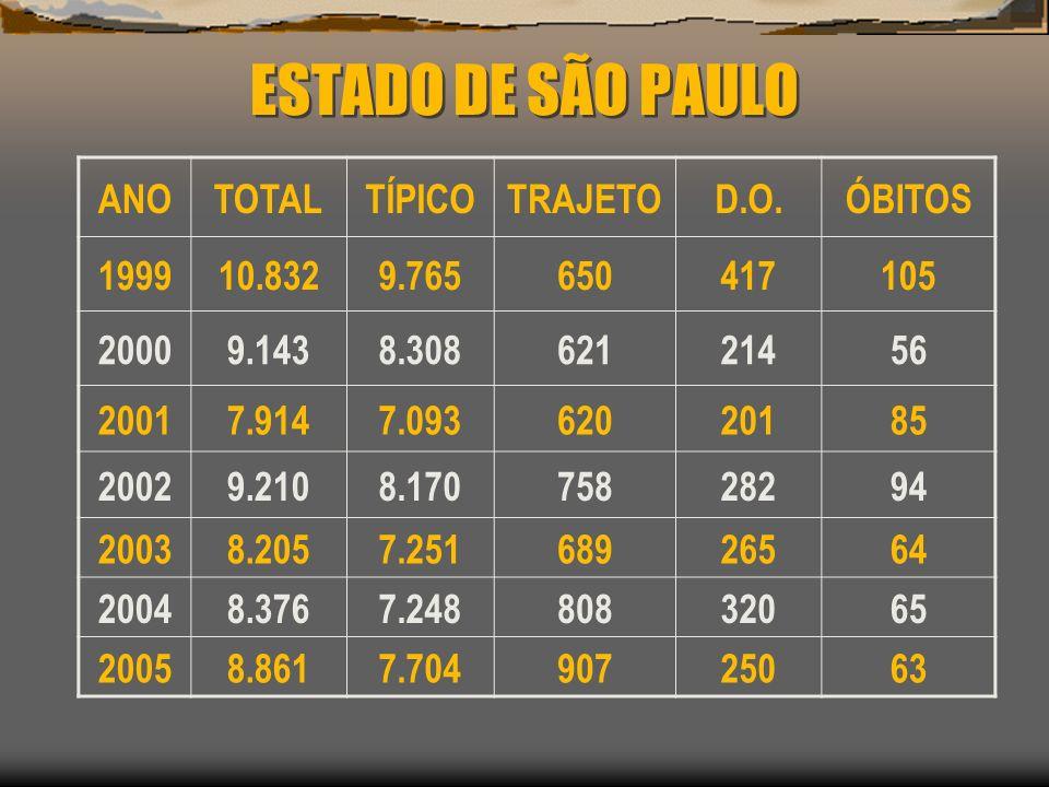 ESTADO DE SÃO PAULO ANO TOTAL TÍPICO TRAJETO D.O. ÓBITOS 1999 10.832