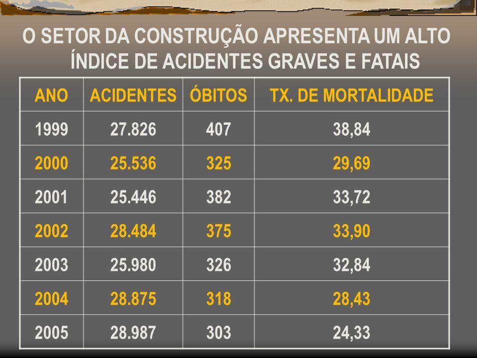 O SETOR DA CONSTRUÇÃO APRESENTA UM ALTO ÍNDICE DE ACIDENTES GRAVES E FATAIS