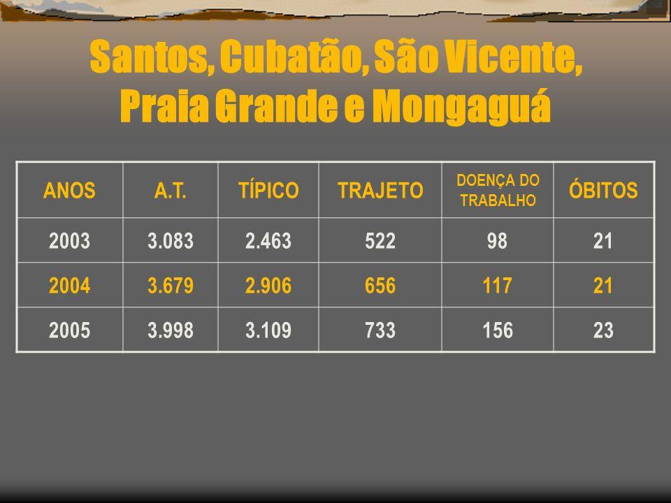 Santos, Cubatão, São Vicente, Praia Grande e Mongaguá