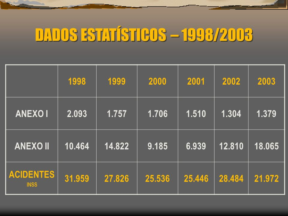 DADOS ESTATÍSTICOS – 1998/2003 1998 1999 2000 2001 2002 2003 ANEXO I