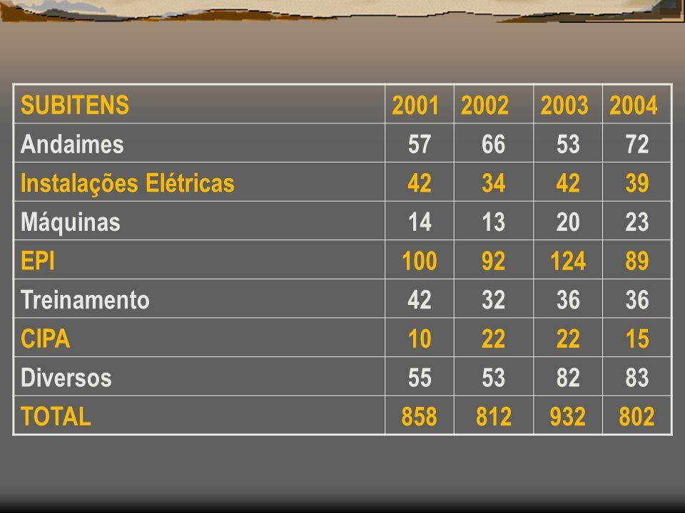 SUBITENS 2001. 2002. 2003. 2004. Andaimes. 57. 66. 53. 72. Instalações Elétricas. 42. 34.