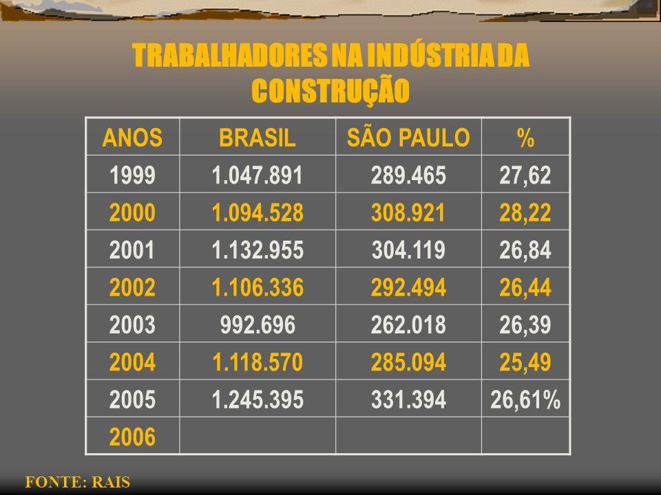 TRABALHADORES NA INDÚSTRIA DA CONSTRUÇÃO