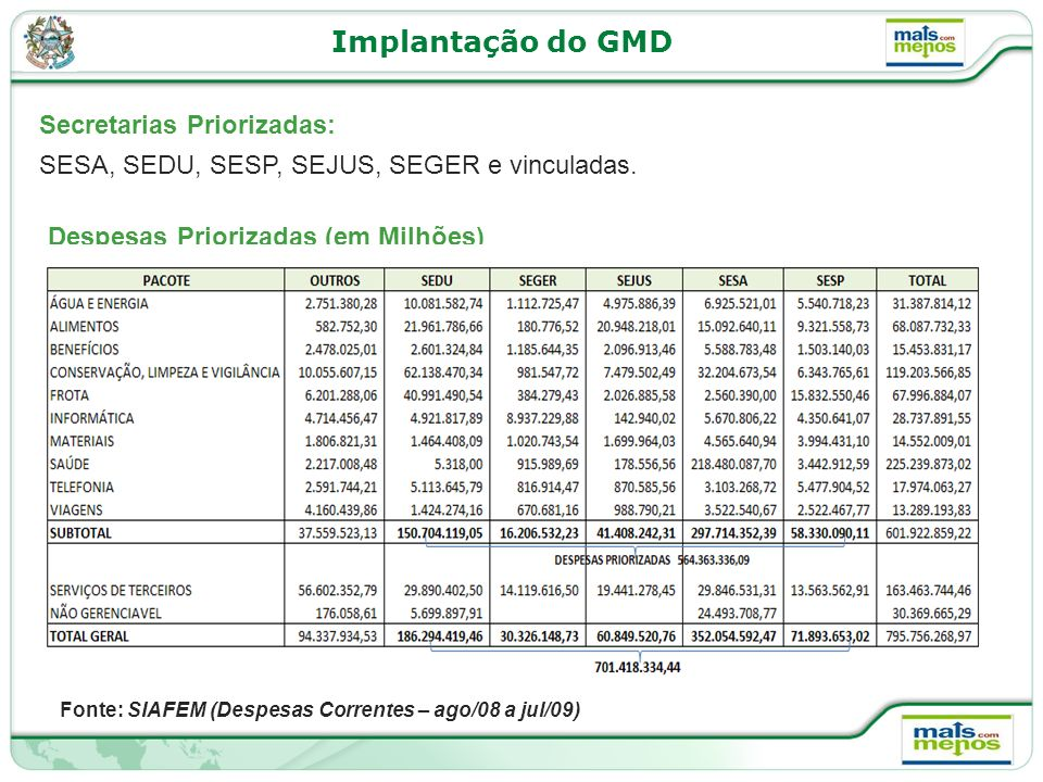 Implantação do GMD Secretarias Priorizadas: