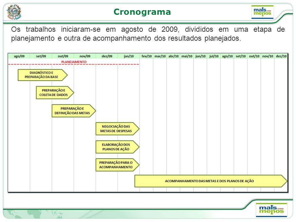 Cronograma Os trabalhos iniciaram-se em agosto de 2009, divididos em uma etapa de planejamento e outra de acompanhamento dos resultados planejados.