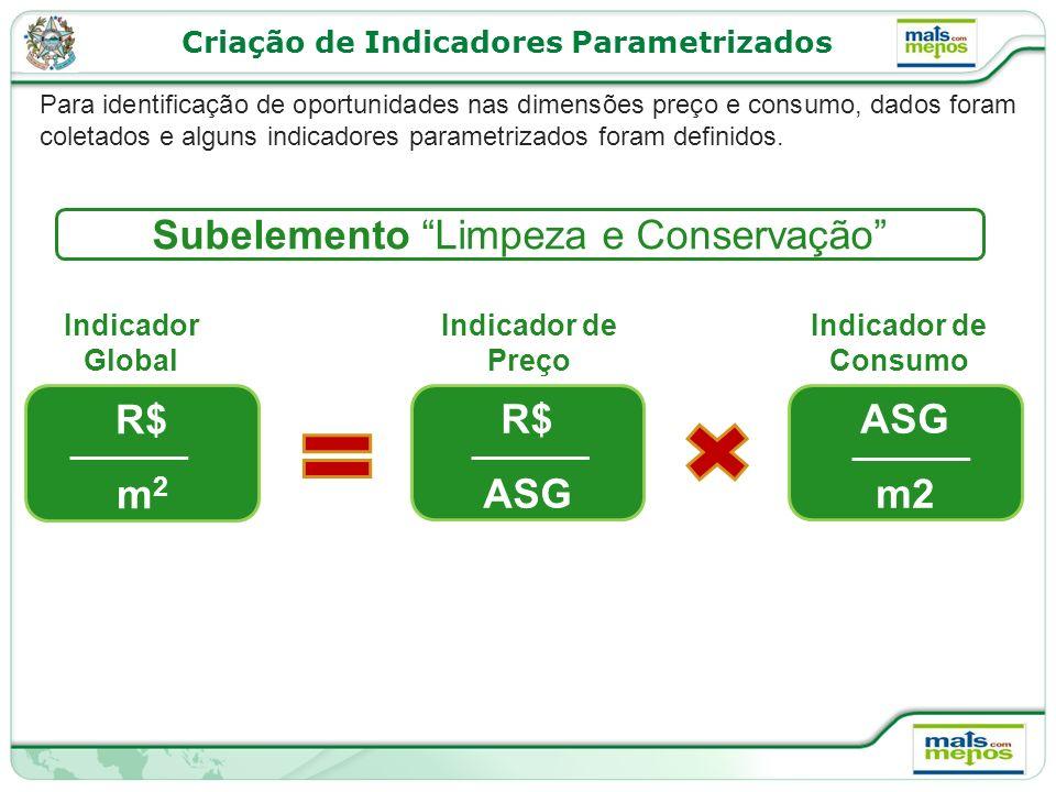 Criação de Indicadores Parametrizados