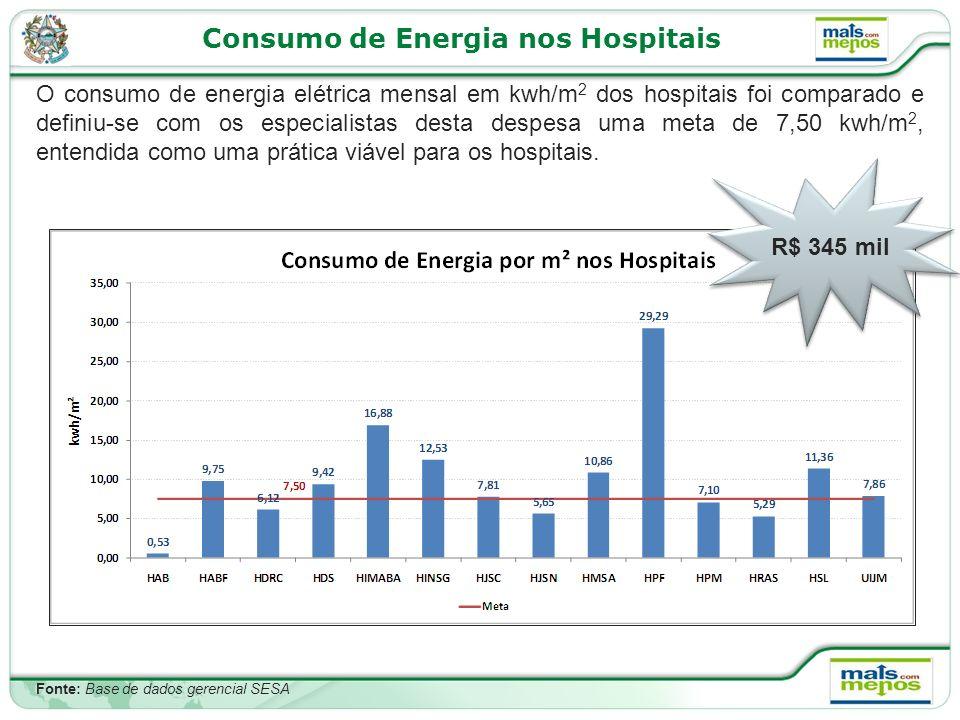 Consumo de Energia nos Hospitais