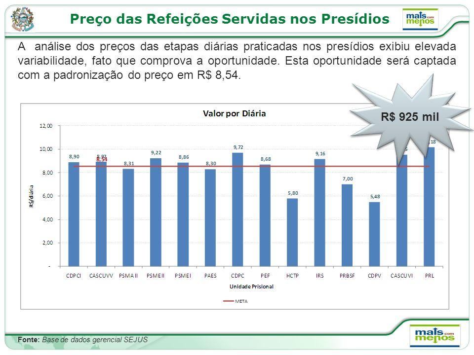 Preço das Refeições Servidas nos Presídios
