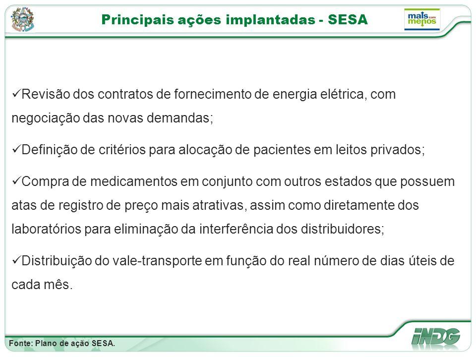 Principais ações implantadas - SESA