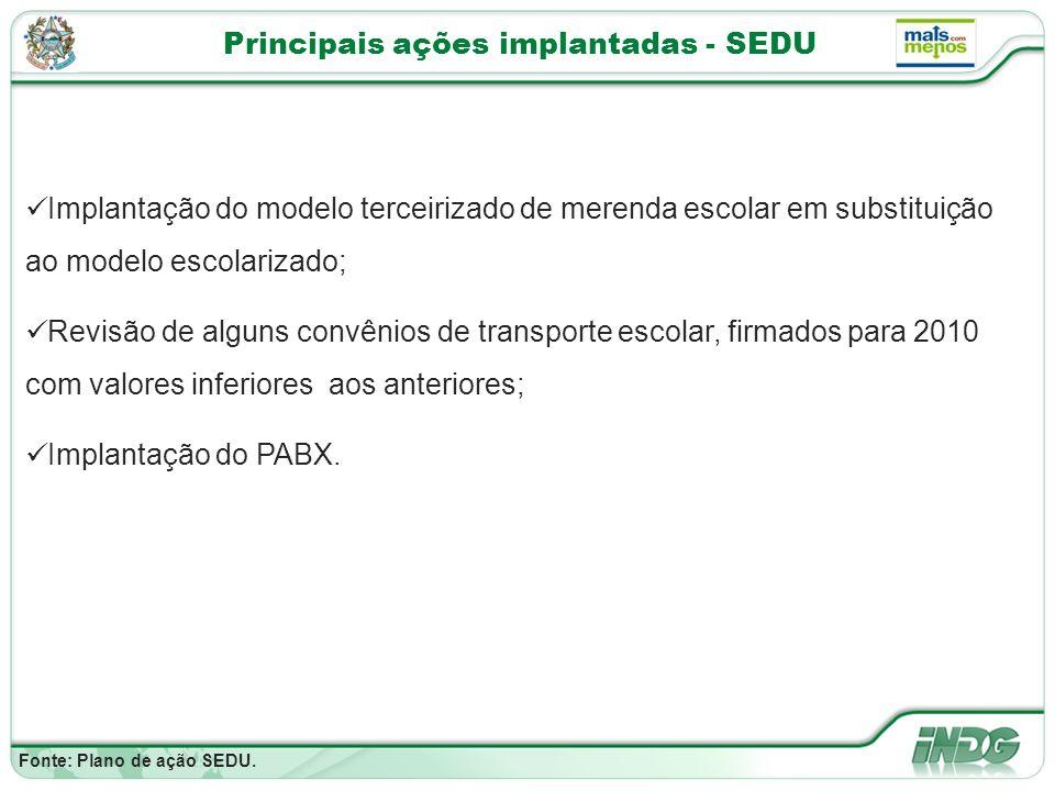 Principais ações implantadas - SEDU