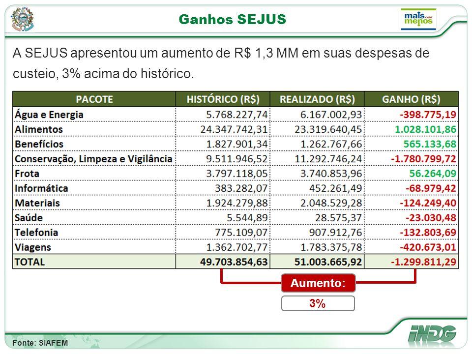 Ganhos SEJUS A SEJUS apresentou um aumento de R$ 1,3 MM em suas despesas de custeio, 3% acima do histórico.