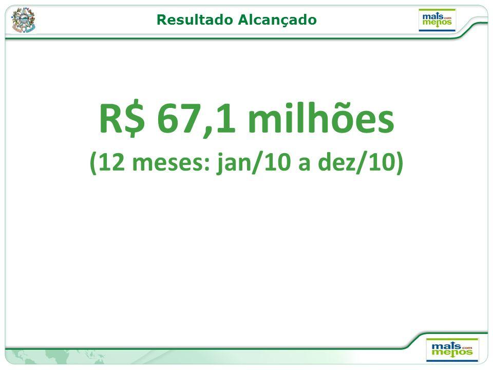 Resultado Alcançado R$ 67,1 milhões (12 meses: jan/10 a dez/10)