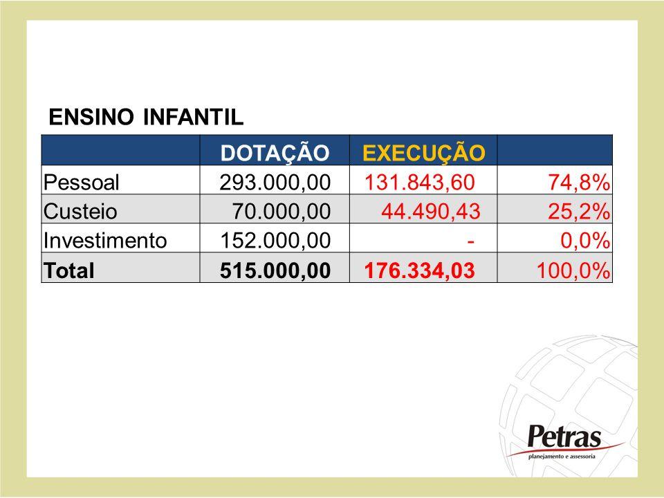 ENSINO INFANTIL DOTAÇÃO EXECUÇÃO Pessoal 293.000,00 131.843,60 74,8%