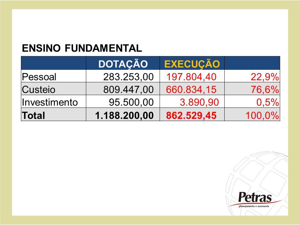 ENSINO FUNDAMENTAL DOTAÇÃO EXECUÇÃO Pessoal 283.253,00 197.804,40
