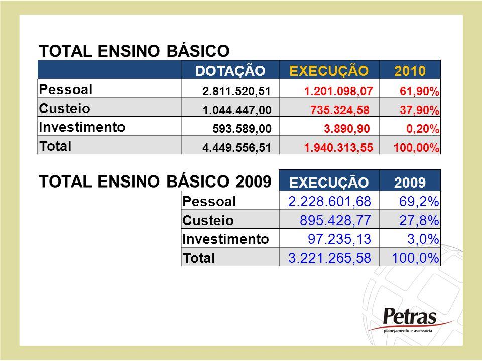 TOTAL ENSINO BÁSICO TOTAL ENSINO BÁSICO 2009 DOTAÇÃO EXECUÇÃO 2010