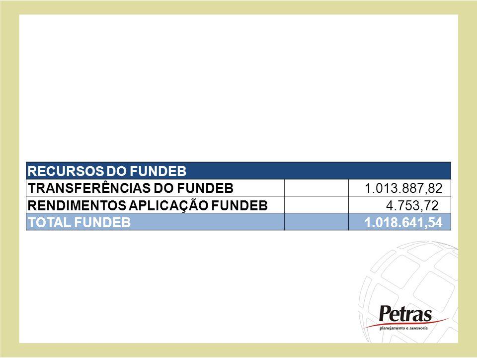 RECURSOS DO FUNDEB TRANSFERÊNCIAS DO FUNDEB. 1.013.887,82. RENDIMENTOS APLICAÇÃO FUNDEB. 4.753,72.