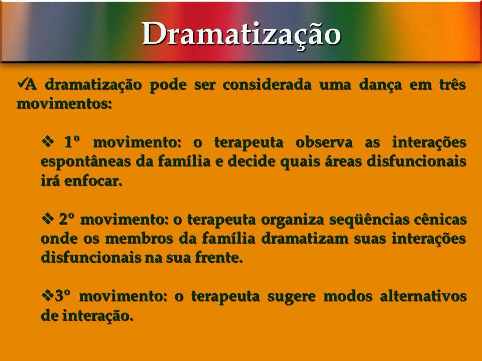 Dramatização A dramatização pode ser considerada uma dança em três movimentos:
