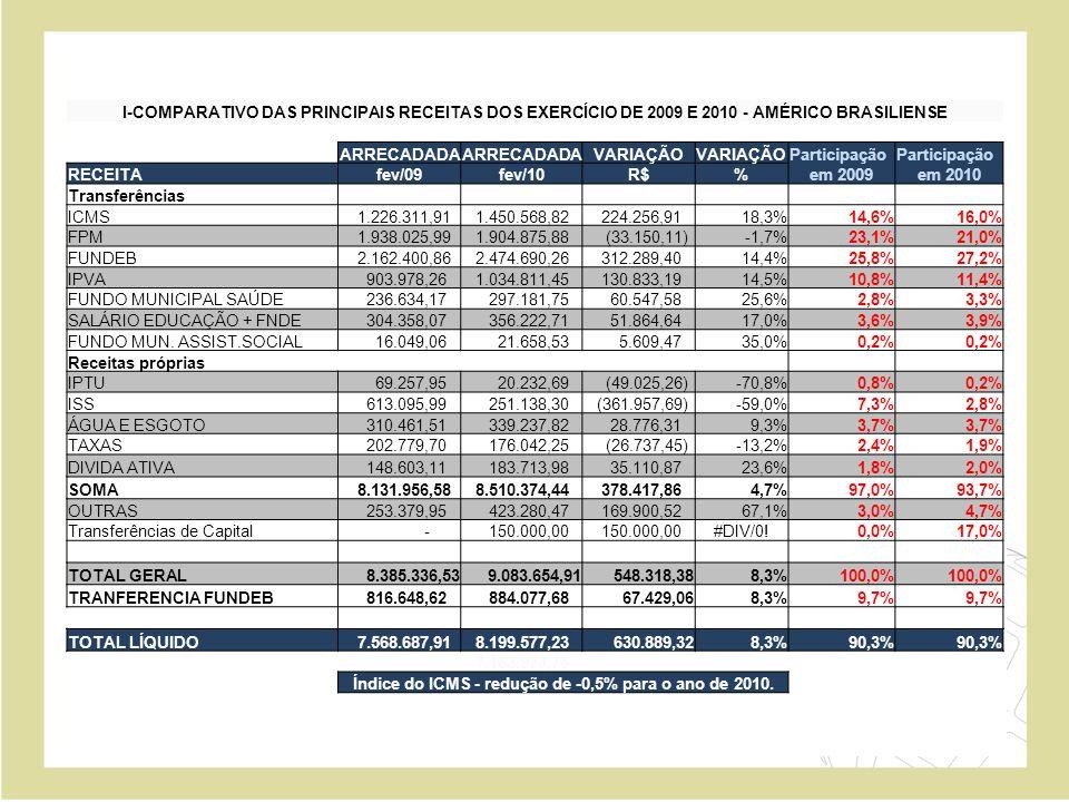 Índice do ICMS - redução de -0,5% para o ano de 2010.