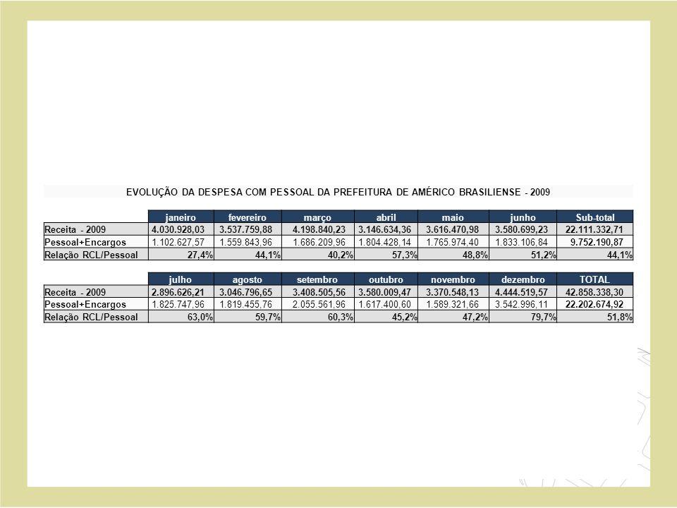 EVOLUÇÃO DA DESPESA COM PESSOAL DA PREFEITURA DE AMÉRICO BRASILIENSE - 2009