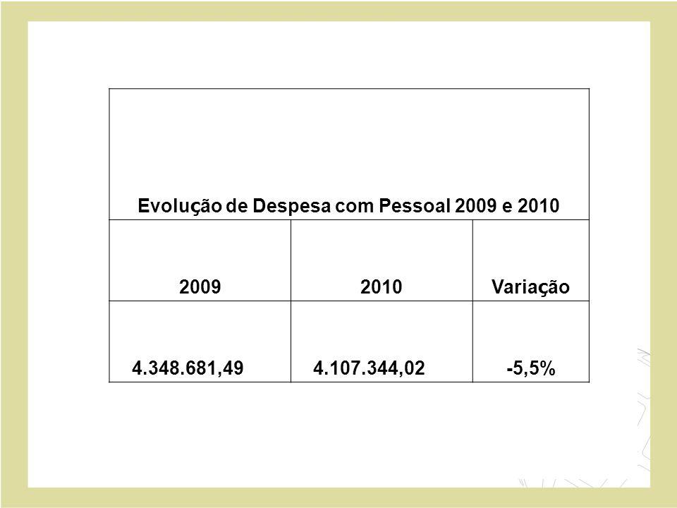 Evolução de Despesa com Pessoal 2009 e 2010