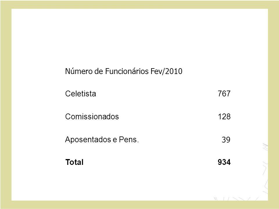 Número de Funcionários Fev/2010
