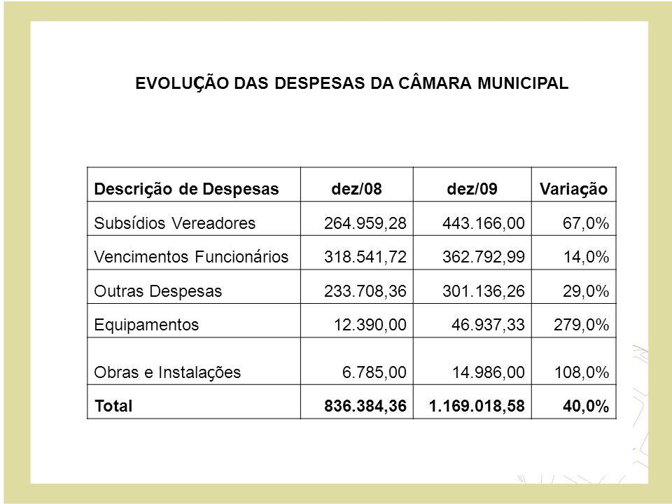 EVOLUÇÃO DAS DESPESAS DA CÂMARA MUNICIPAL