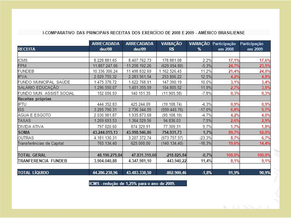 I-COMPARATIVO DAS PRINCIPAIS RECEITAS DOS EXERCÍCIO DE 2008 E 2009 - AMÉRICO BRASILIENSE