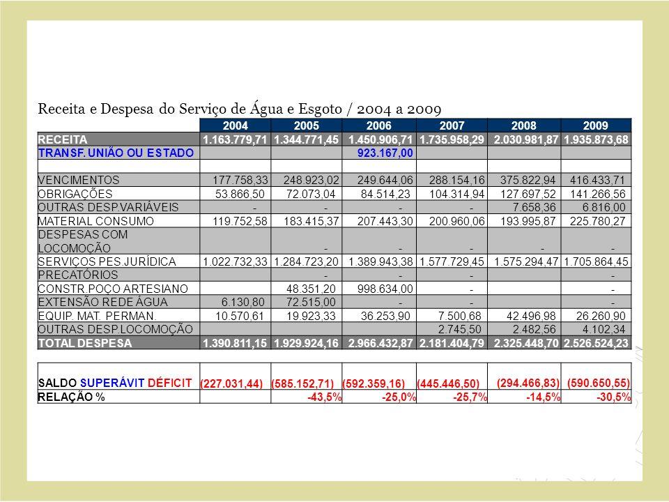 Receita e Despesa do Serviço de Água e Esgoto / 2004 a 2009