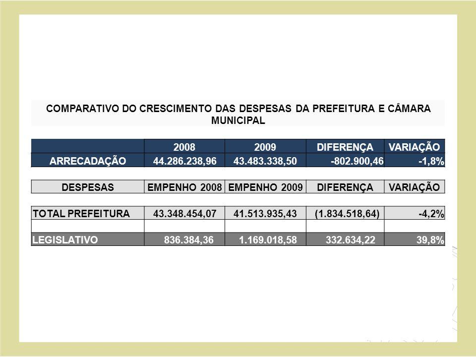 COMPARATIVO DO CRESCIMENTO DAS DESPESAS DA PREFEITURA E CÂMARA MUNICIPAL