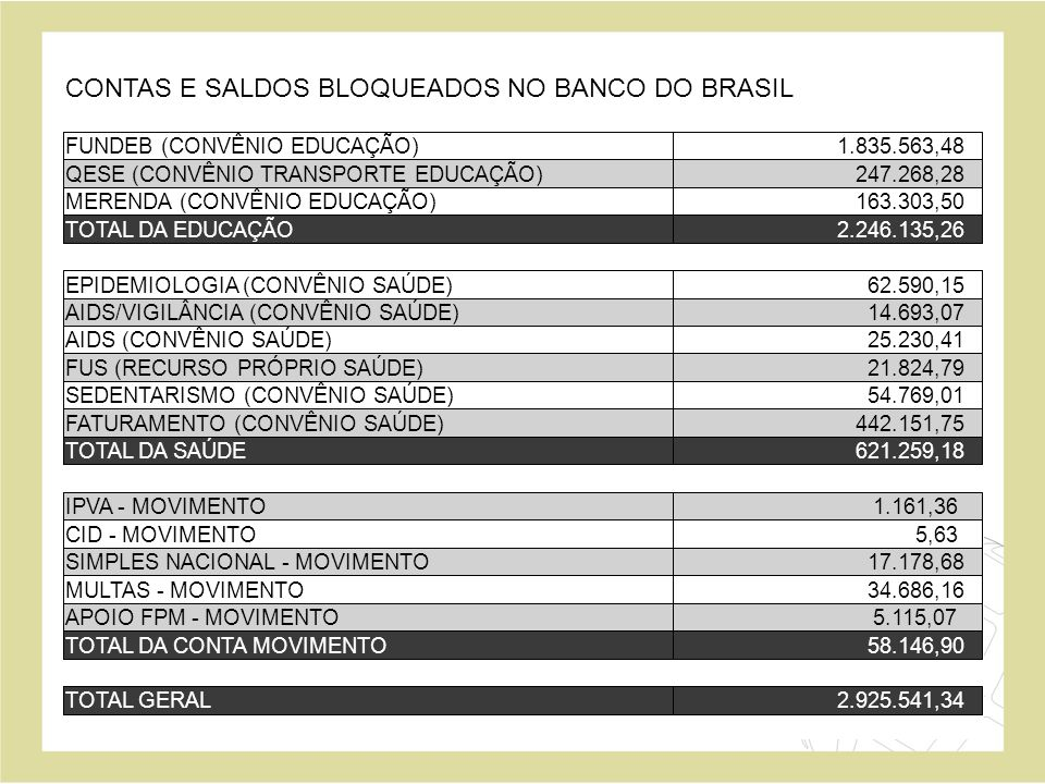CONTAS E SALDOS BLOQUEADOS NO BANCO DO BRASIL