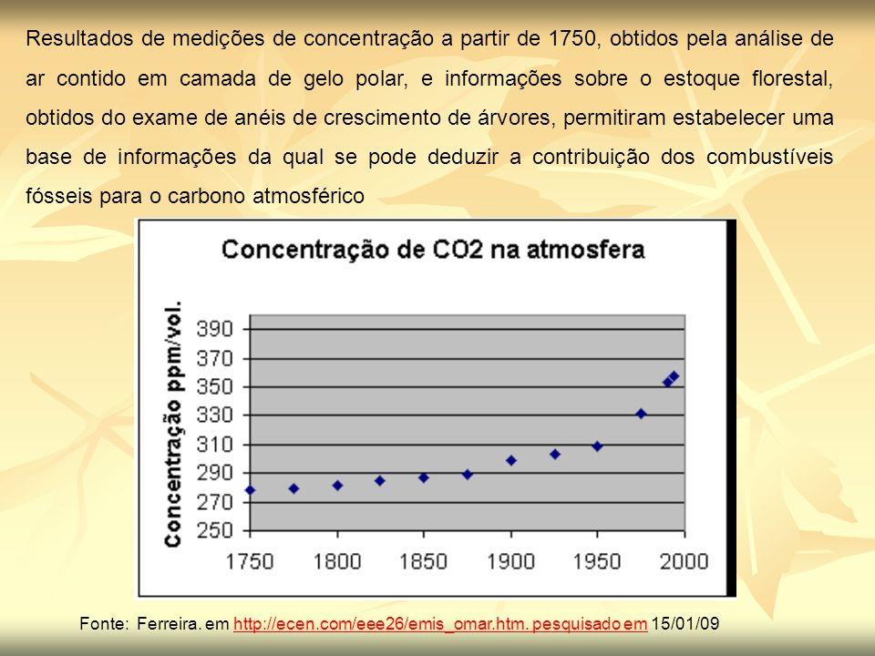 Resultados de medições de concentração a partir de 1750, obtidos pela análise de ar contido em camada de gelo polar, e informações sobre o estoque florestal, obtidos do exame de anéis de crescimento de árvores, permitiram estabelecer uma base de informações da qual se pode deduzir a contribuição dos combustíveis fósseis para o carbono atmosférico