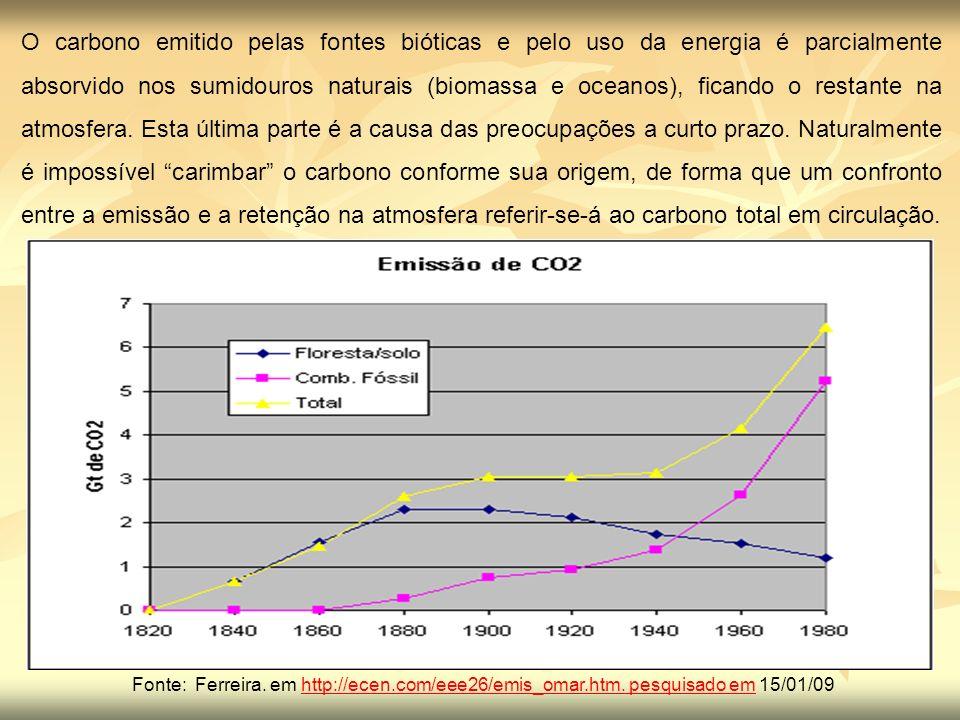 O carbono emitido pelas fontes bióticas e pelo uso da energia é parcialmente absorvido nos sumidouros naturais (biomassa e oceanos), ficando o restante na atmosfera. Esta última parte é a causa das preocupações a curto prazo. Naturalmente é impossível carimbar o carbono conforme sua origem, de forma que um confronto entre a emissão e a retenção na atmosfera referir-se-á ao carbono total em circulação.