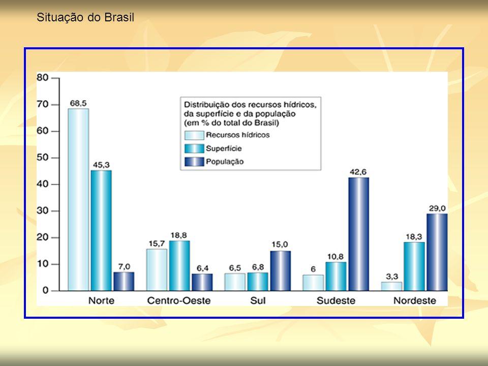 Situação do Brasil
