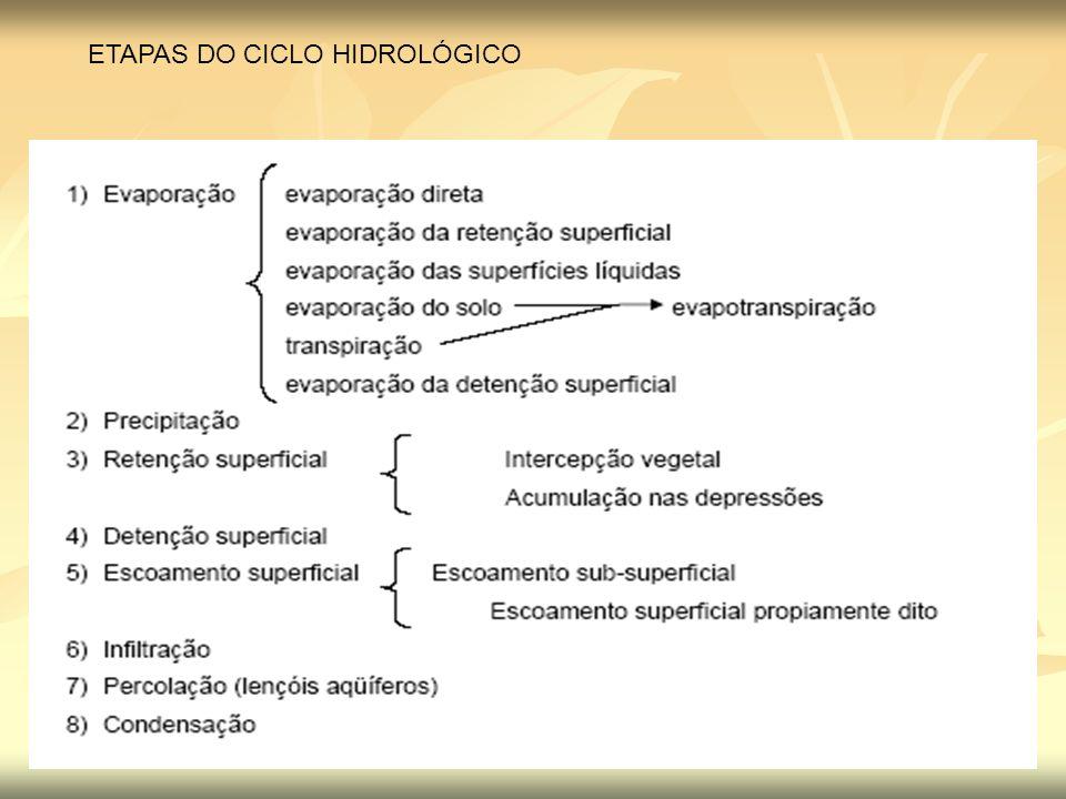 ETAPAS DO CICLO HIDROLÓGICO